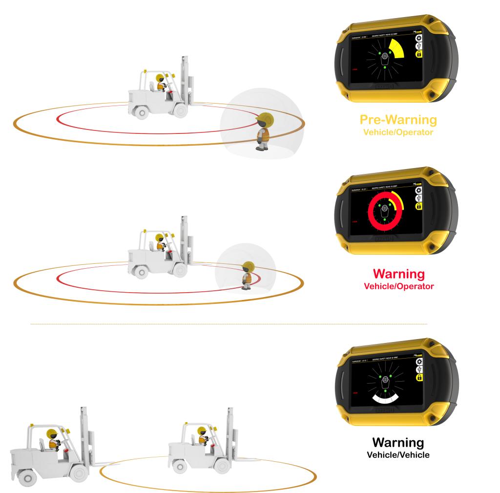 anticollisione-Proximiti warning system